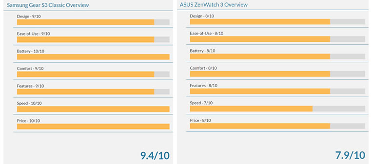 Samsung Gear S3 Classic ratings vs Asus Zenwatch 3 ratings.