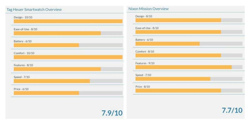Tag Heuer Smartwatch rating vs. Nixon Mission Rating